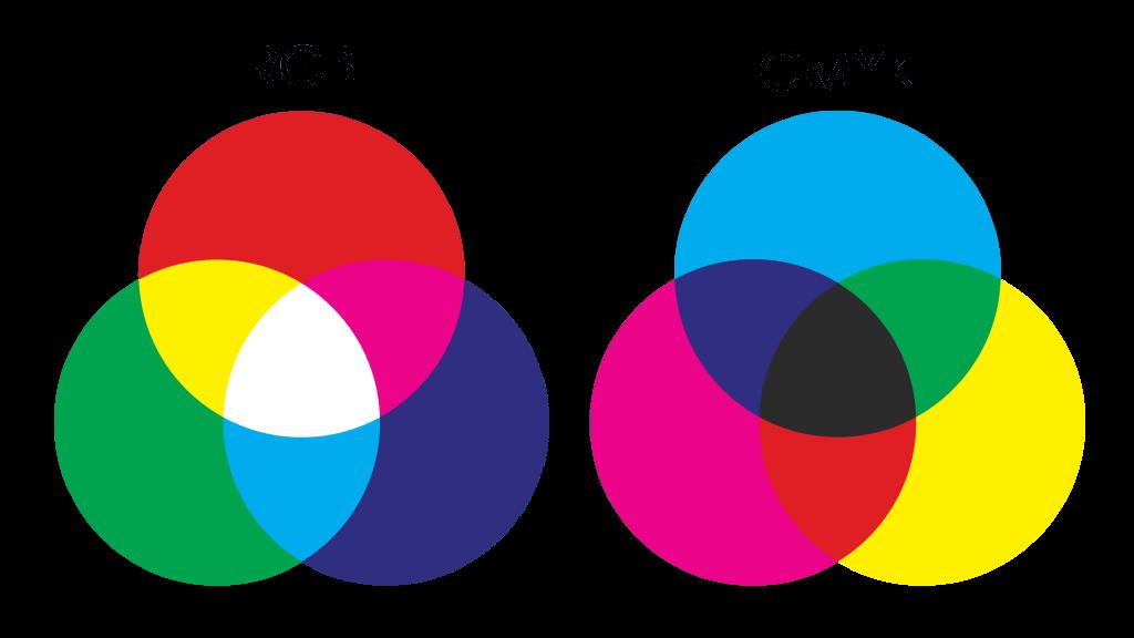 Farger. Fargeblanding i rgb sammenlignet med fargeblanding i cmyk.
